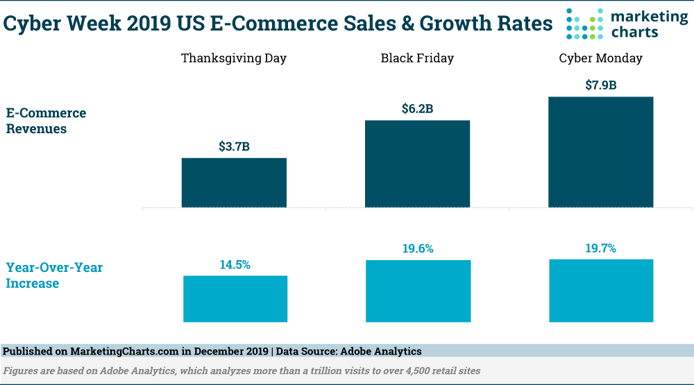 Adobe-Cyber-Week-E-Commerce-Sales-Growth-Rates-Dec2019