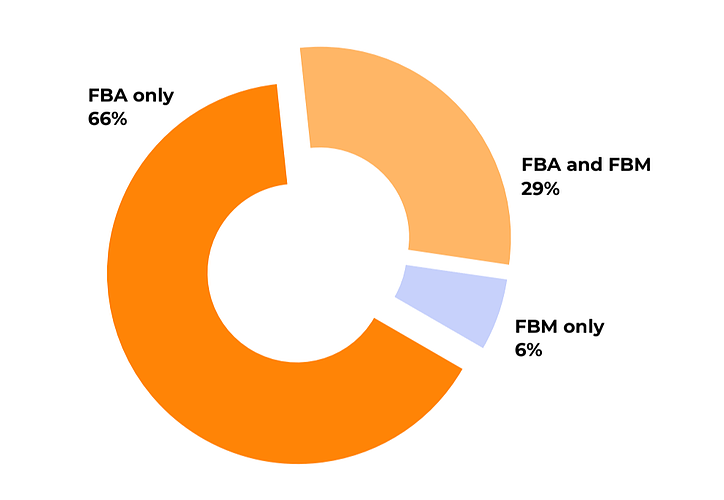 amazon-FBA-vs-FBM