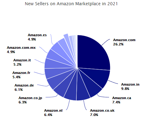 Copy of Submitted 8 Stats Amazon Sellers Need to Know in 2021-Mar-26-2021-11-39-05-58-AM