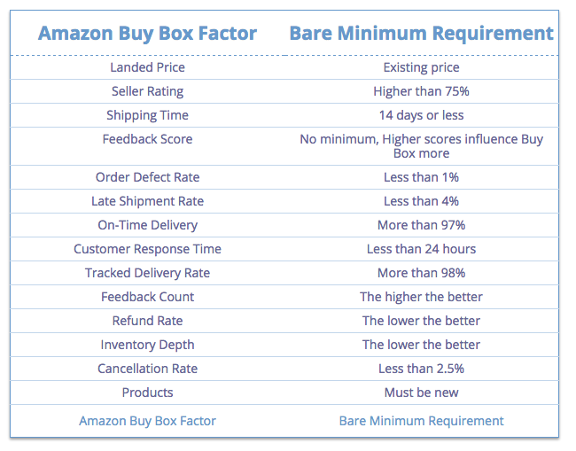Amazon Buy Box Factors