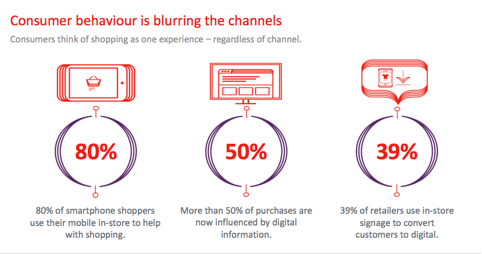 Omnichannel Marketing Consumer Behaviour
