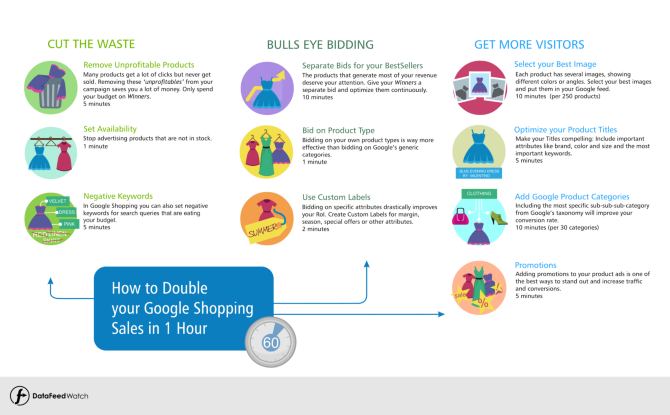 Double Your Google Shopping Sales