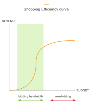 Google Shopping Bidding Efficiency