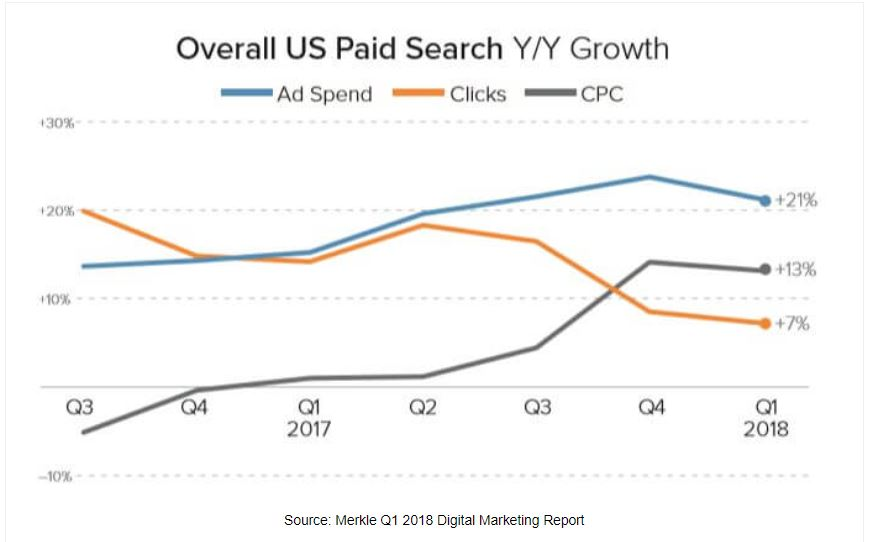 google_shopping_cpc_year_on_year_growth