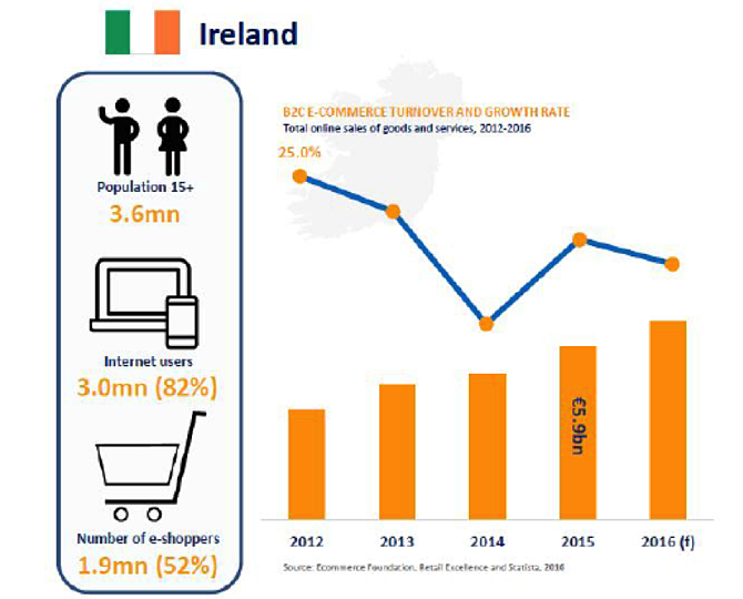 Ireland eCommerce Landscape for Google Shopping