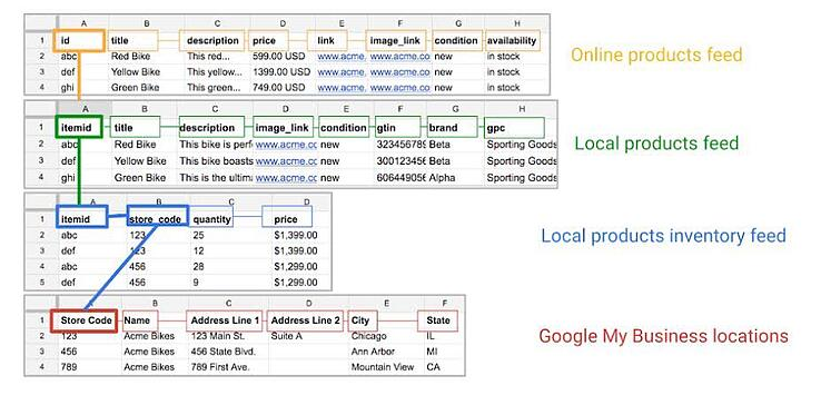 local_inventory_ads_data_mapping