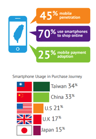 Google Shopping in Taiwan eCommerce
