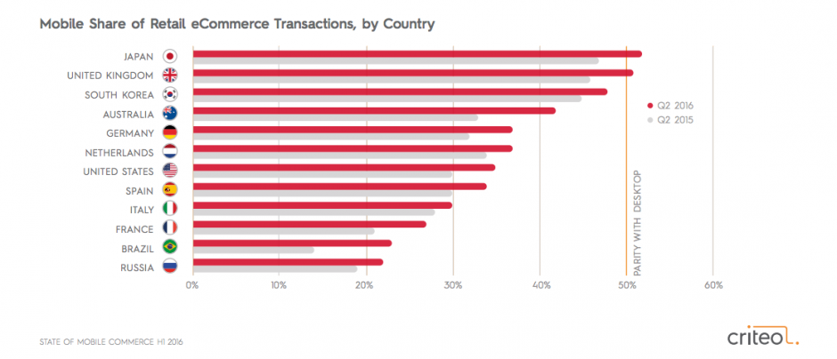 Mobile vs. Desktop Transactions