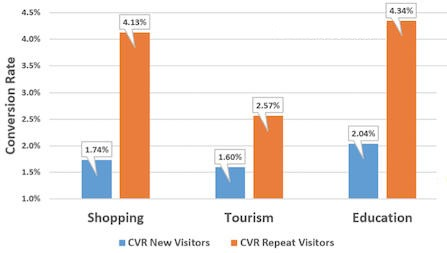 conversion-rate-new-v-repeat-visitor