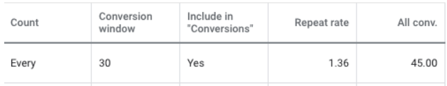 conversion-repeat-rate