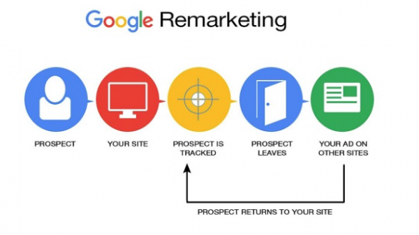 display_campaign_remarketing