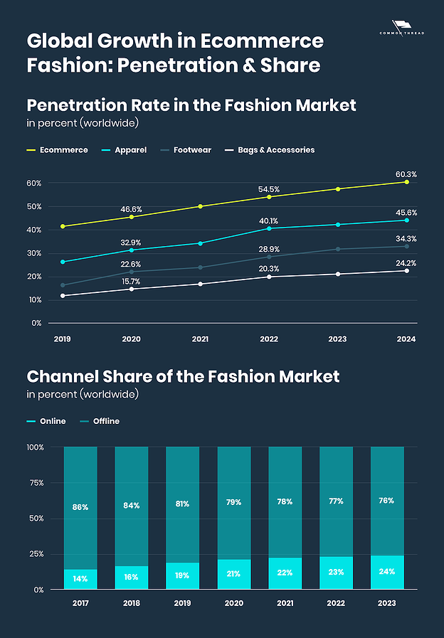 ecommerce-fashion-growth