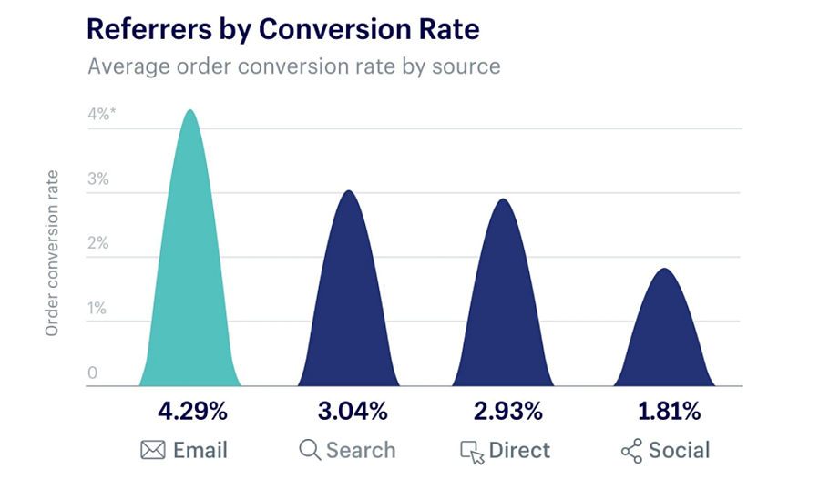 email_conversion_rate