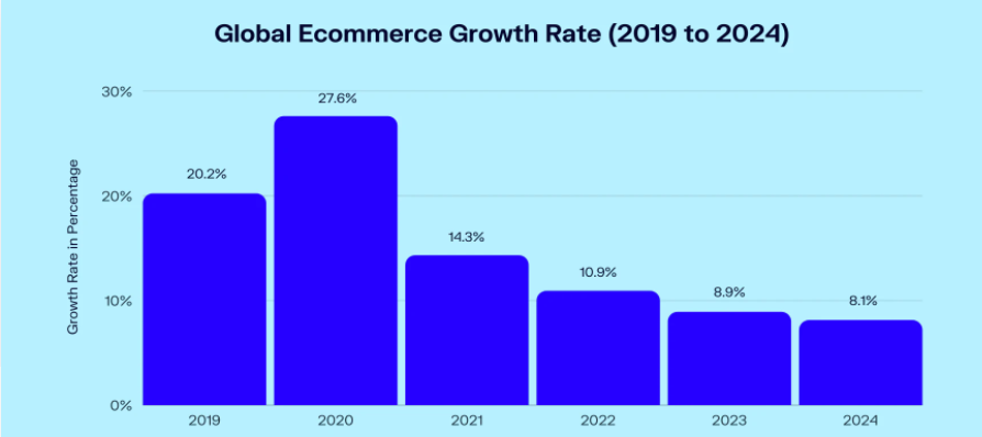 global_ecommerce_growth_rate