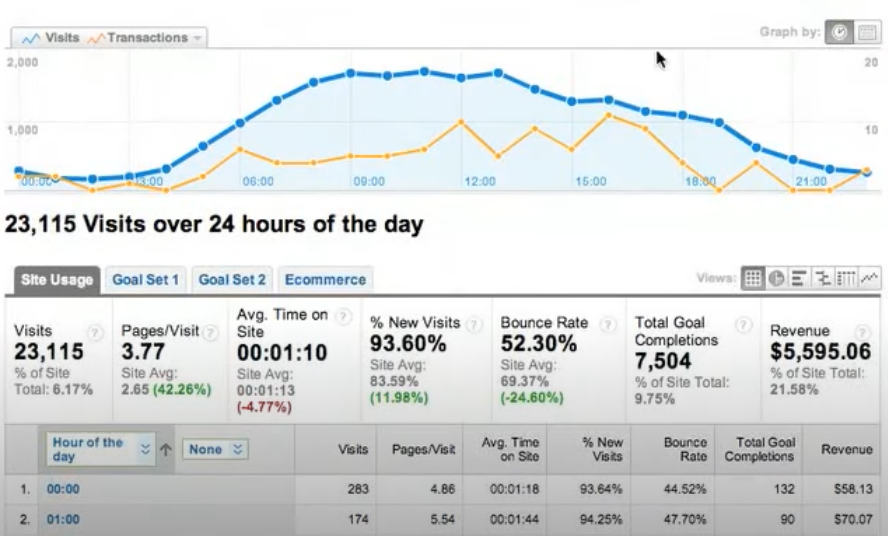 how-to-read-google-ads-report