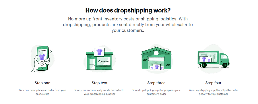 how_droppshipping_works