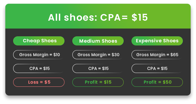CPA-product-gross-margin