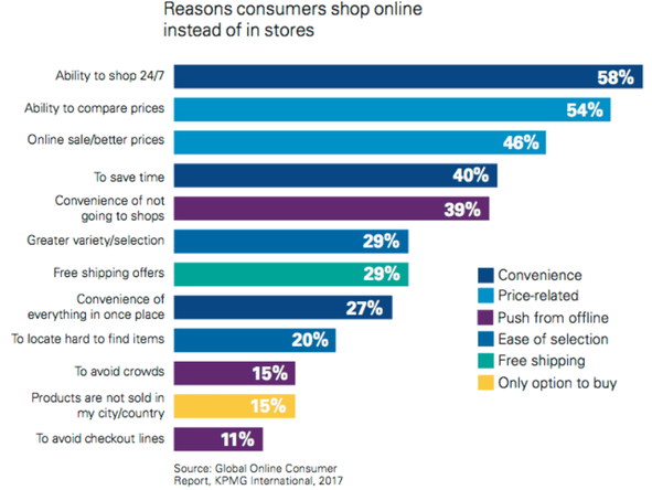 reasons-why-people-shop-online