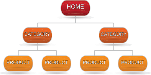shopify_product_categories